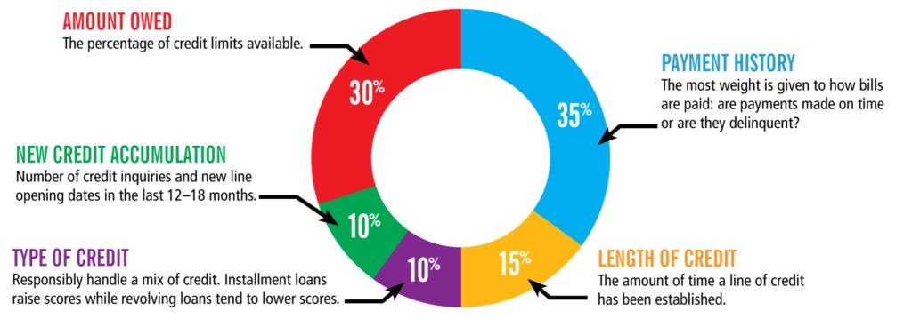 credit circle