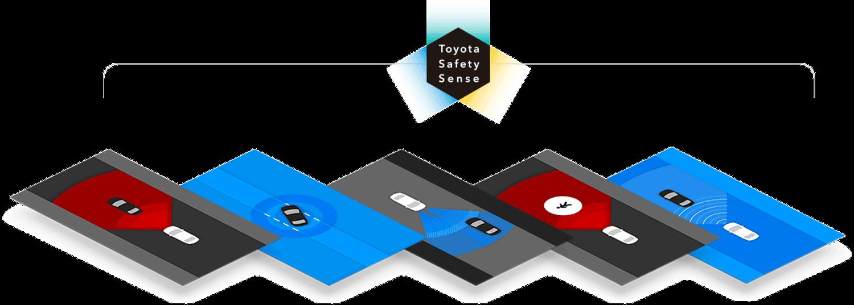 Toyota safety sense TSS overview
