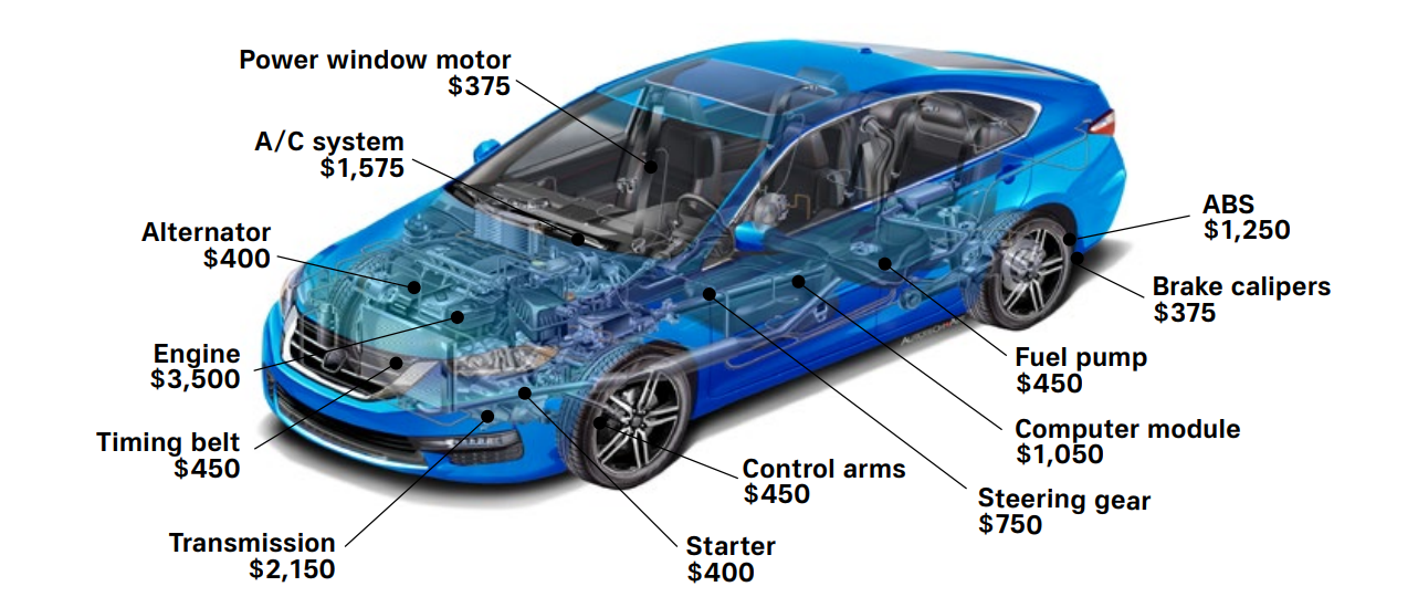 example prices of repairs to a Ford vehicle
