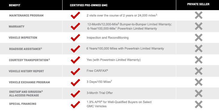 sharrett gmc certified used car program details information. Black Bedroom Furniture Sets. Home Design Ideas