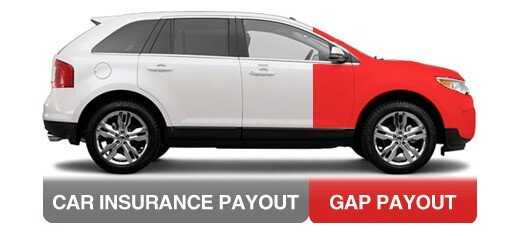 white ford edge SUV explaining gap coverage