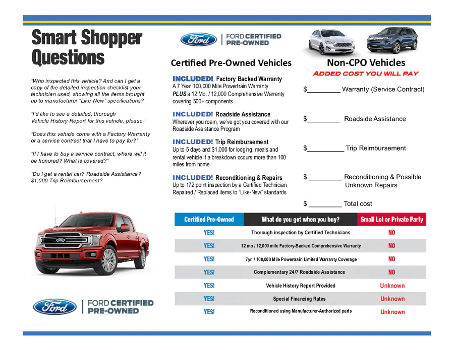 Why buy a Ford Certified Pre-owned Vehicle