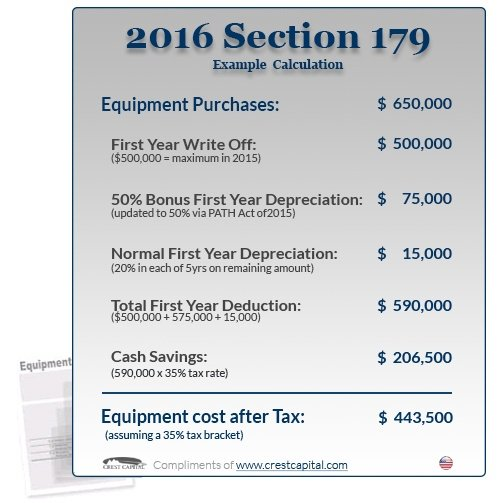 2016 section 179 deduction example