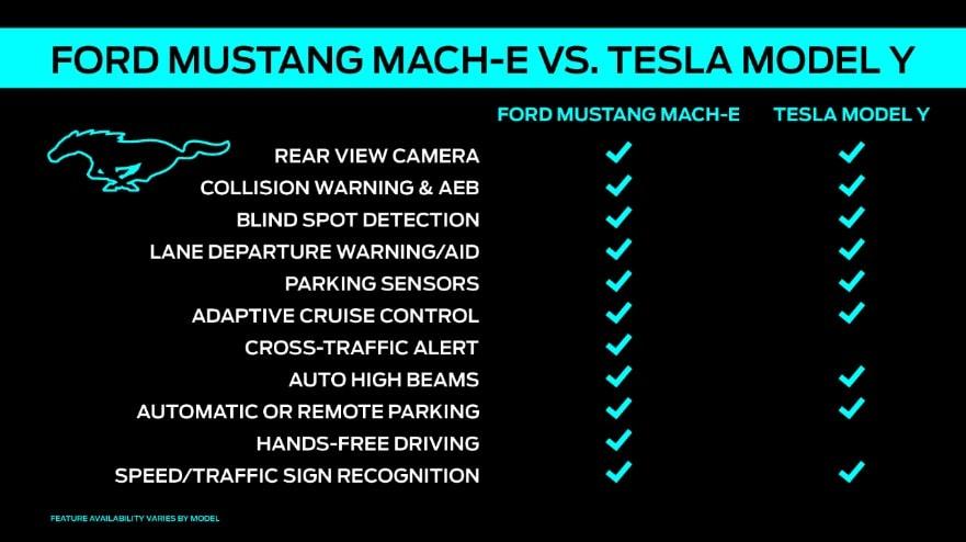 ford mustang mach-e vs. tesla model y