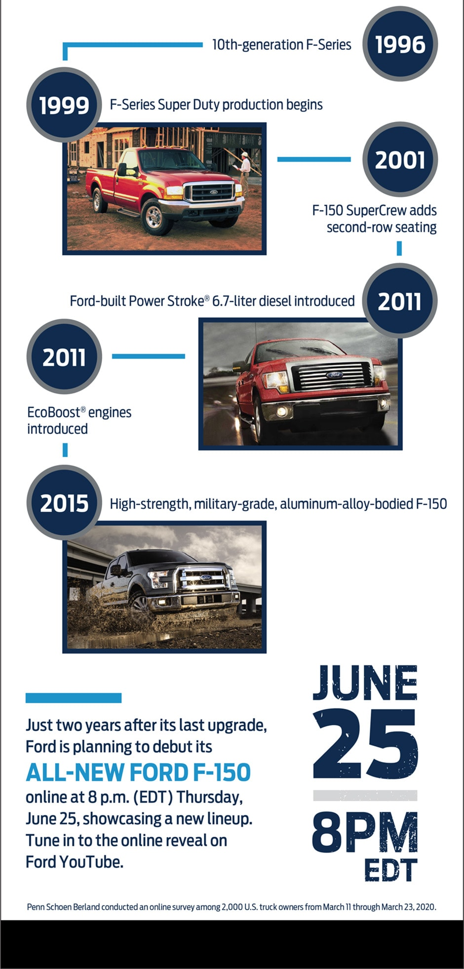 history of the f-150