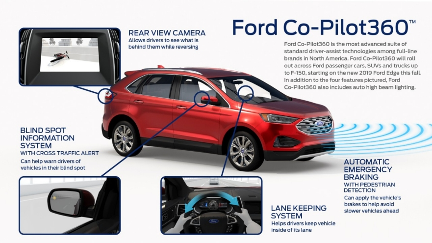 Information on the systems that are included in the Ford Co-Pilot360 suite