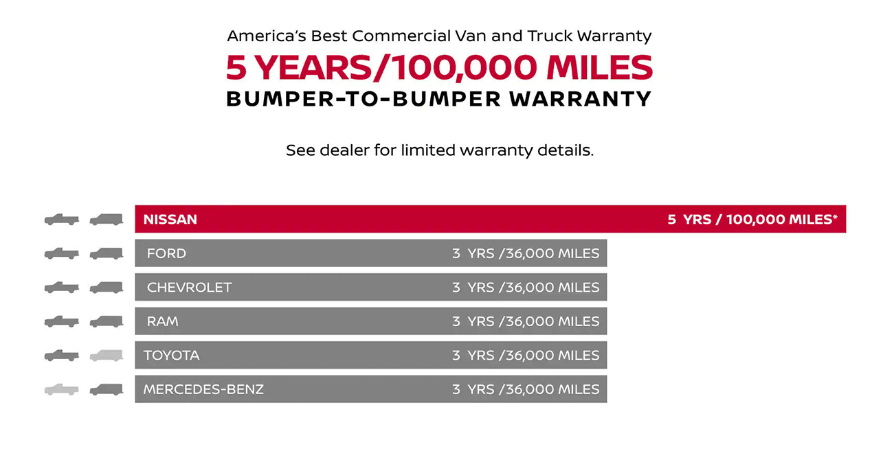 Nissan commercial vehicle warranty comparison with other automakers.