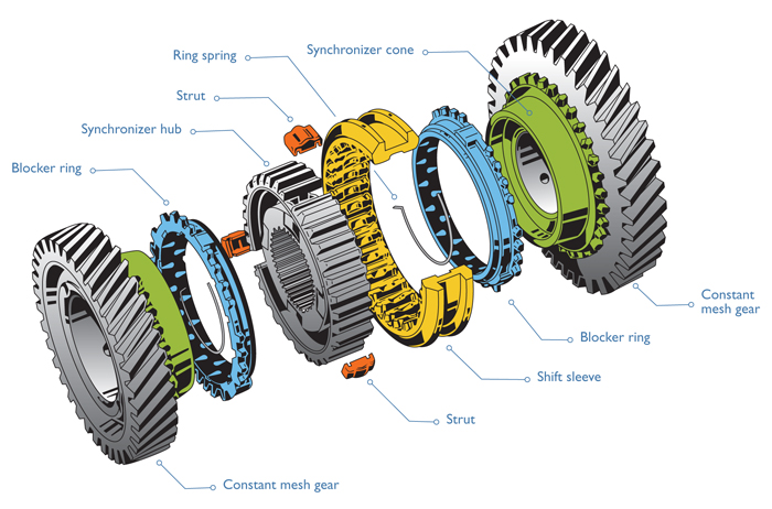 What Are Manual Transmission Synchronizers